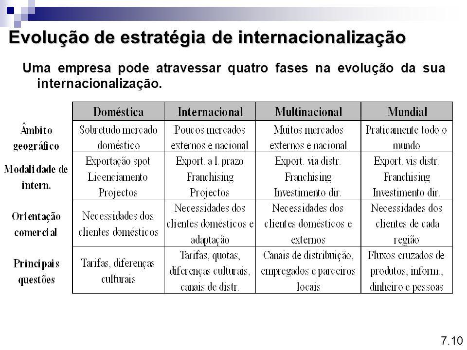 Evolução de estratégia de internacionalização Uma empresa pode atravessar quatro fases na evolução da sua internacionalização. 7.10