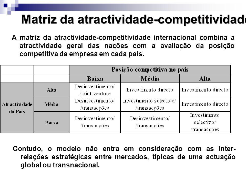 Matriz da atractividade-competitividade A matriz da atractividade-competitividade internacional combina a atractividade geral das nações com a avaliação da posição competitiva da empresa em cada país.