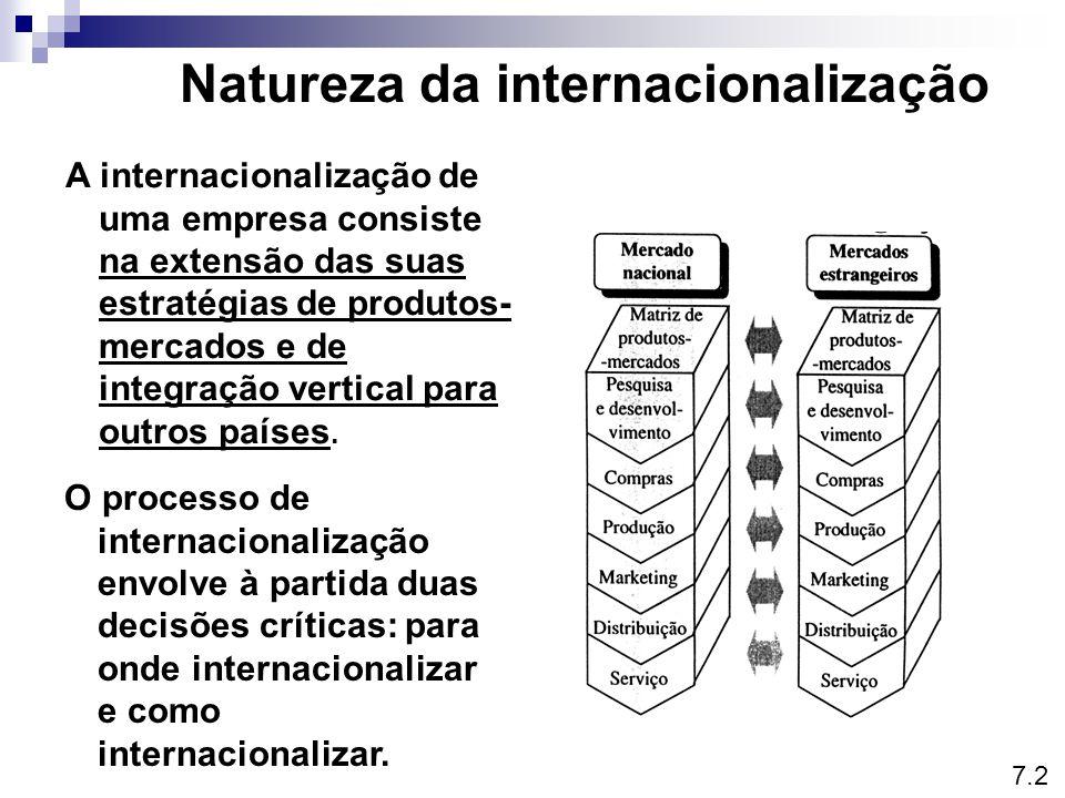 Natureza da internacionalização A internacionalização de uma empresa consiste na extensão das suas estratégias de produtos- mercados e de integração vertical para outros países.