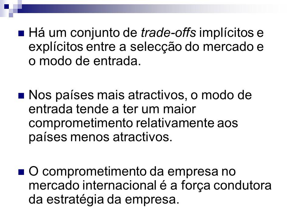Há um conjunto de trade-offs implícitos e explícitos entre a selecção do mercado e o modo de entrada. Nos países mais atractivos, o modo de entrada te