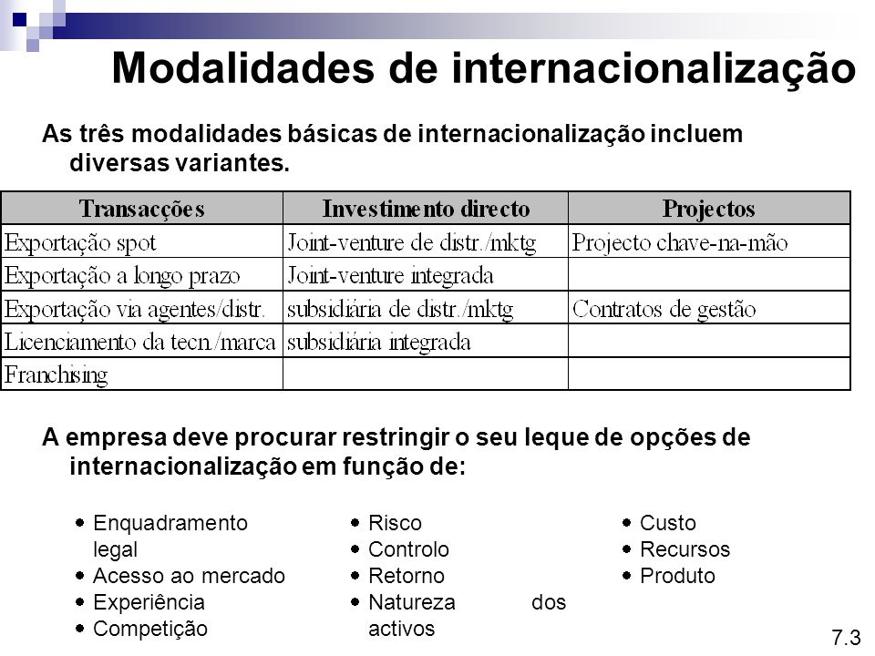Os custos da internacionalização incluem: Custos e riscos da internacionalização Os riscos da internacionalização incluem:  Custos administrativos e de transporte  Custos de transacção  Controlo dos contratos Transacções  Investimentos avultados na criação e gestão da filial  Partilha de receitas com parceiros (joint- venture)  Custos de transacção  Custos financeiros e operacionais (projectos chave-na-mão) Investimento directoProjectos  Danos na imagem  Perca de quota para locais  Dependência dos agentes  Competição dos licenciados Transacções  Incapacidade de adequação ao meio envolvente local  dificuldade de relaciona- mento (joint-venture)  Criação de competidores  Risco cambial  Risco de insolvência do cliente Investimento directoProjectos