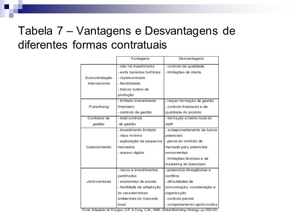 Tabela 7 – Vantagens e Desvantagens de diferentes formas contratuais