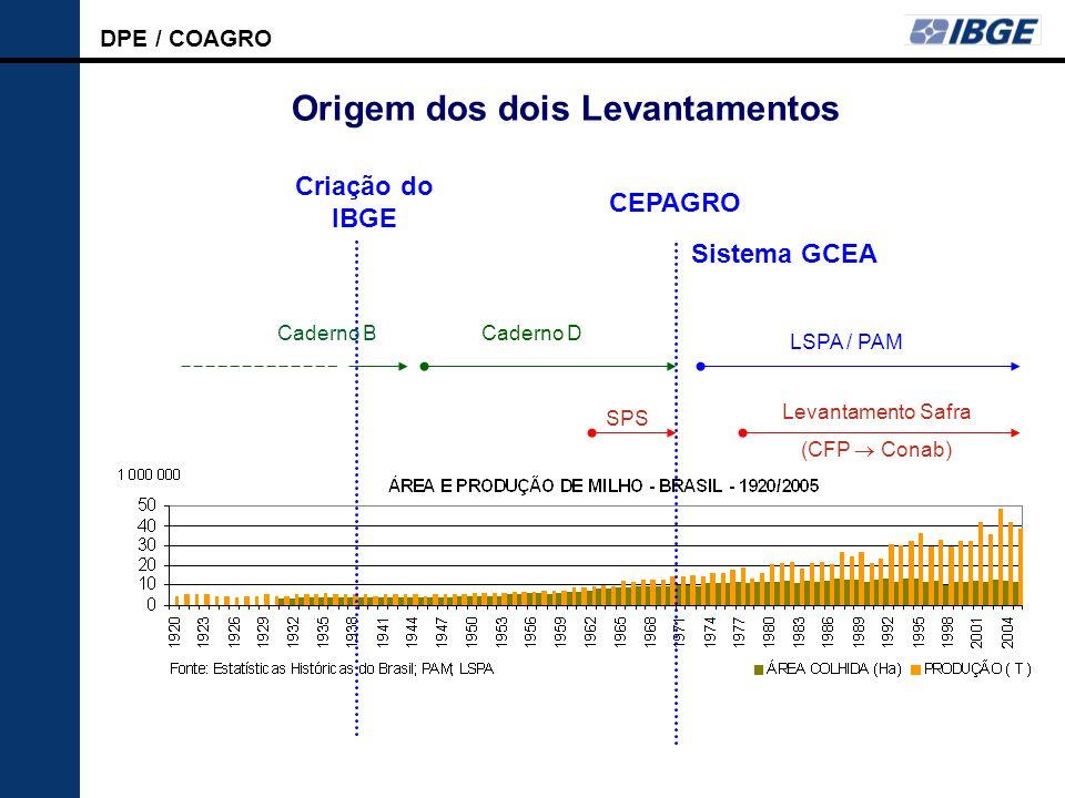 DPE / COAGRO LSPA Origem dos dois Levantamentos Criação do IBGE CEPAGRO Caderno B LSPA / PAM Caderno D SPS Levantamento Safra (CFP  Conab) Sistema GCEA