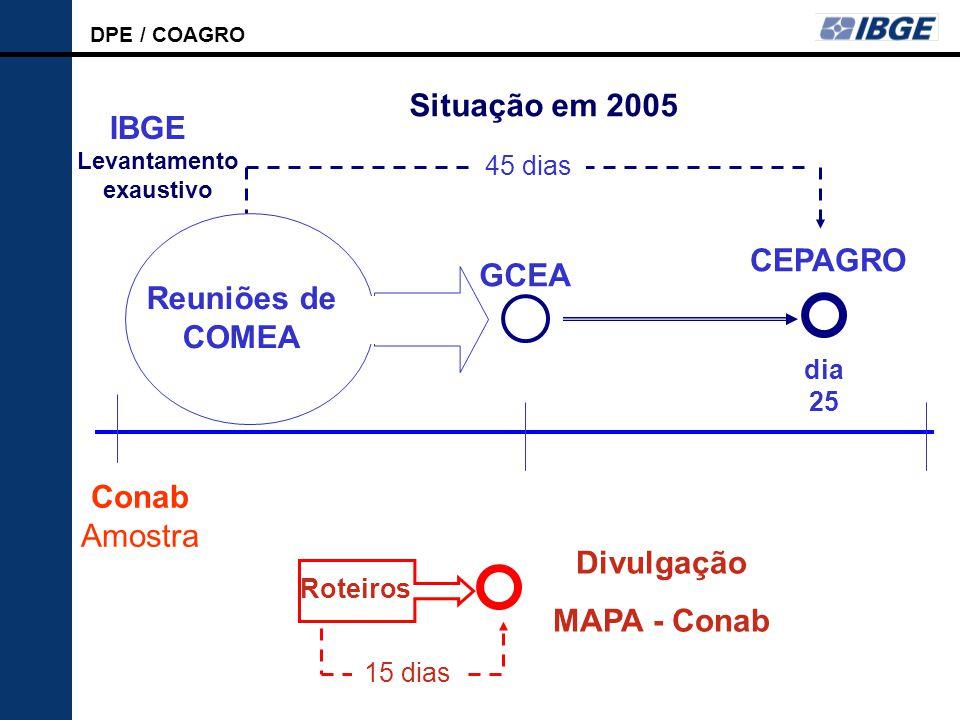 DPE / COAGRO LSPA Reuniões de COMEA GCEA CEPAGRO 45 dias dia 25 Roteiros Divulgação MAPA - Conab 15 dias IBGE Conab Amostra Situação em 2005 Levantamento exaustivo