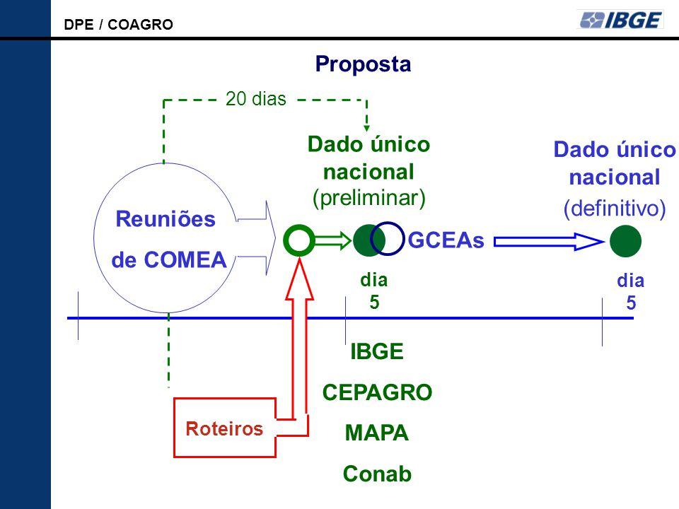 DPE / COAGRO LSPA Reuniões de COMEA Dado único nacional 20 dias dia 5 Roteiros IBGE CEPAGRO MAPA Conab (preliminar) GCEAs Dado único nacional (definitivo) dia 5 Proposta