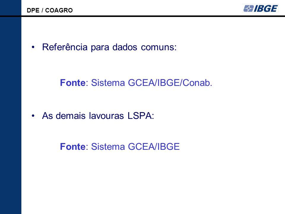 DPE / COAGRO LSPA Referência para dados comuns: Fonte: Sistema GCEA/IBGE/Conab.