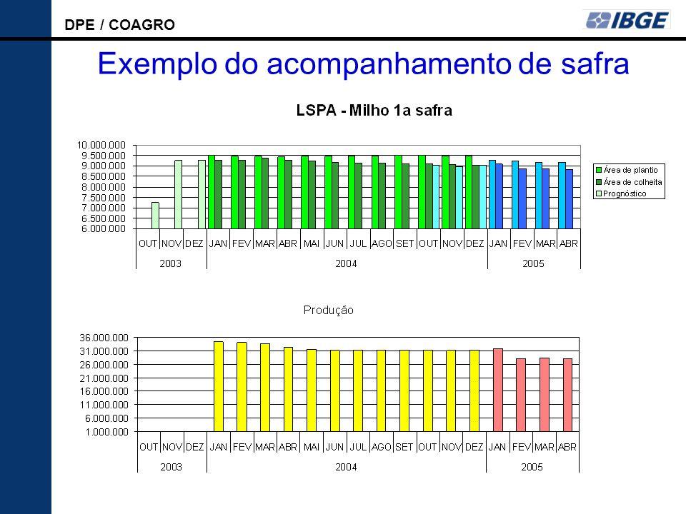 DPE / COAGRO LSPA Exemplo do acompanhamento de safra