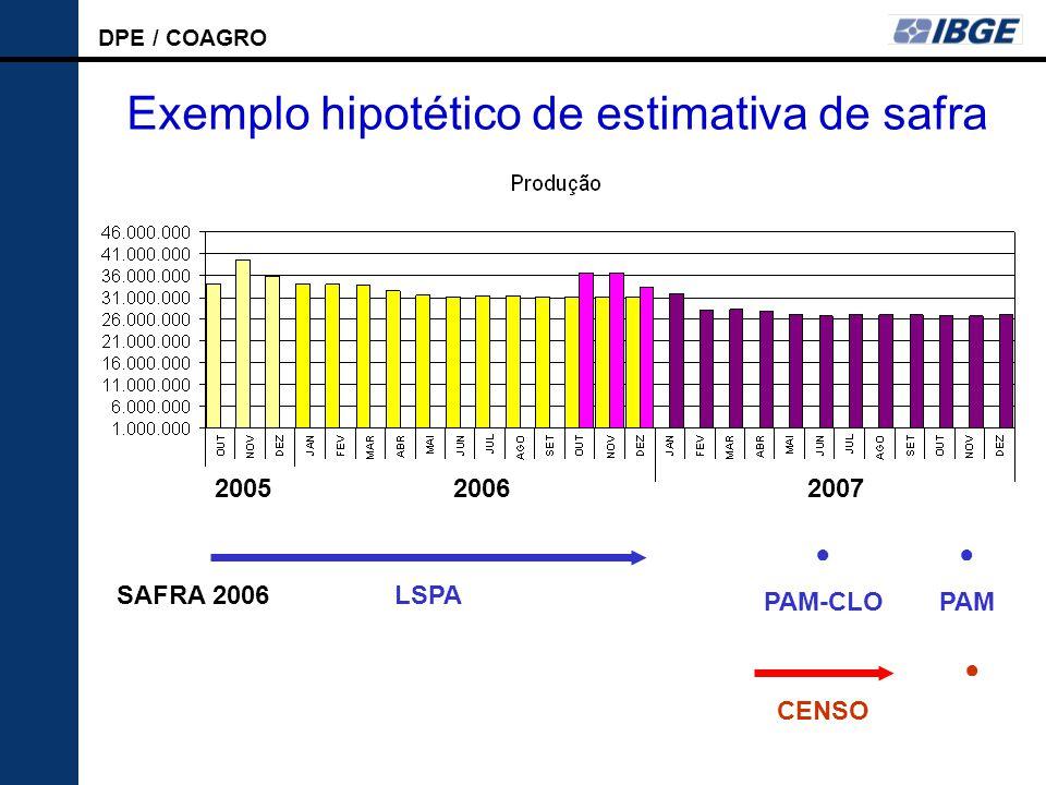 DPE / COAGRO LSPA 200620072005 Exemplo hipotético de estimativa de safra LSPA ● PAM-CLO ● PAM CENSO ● SAFRA 2006