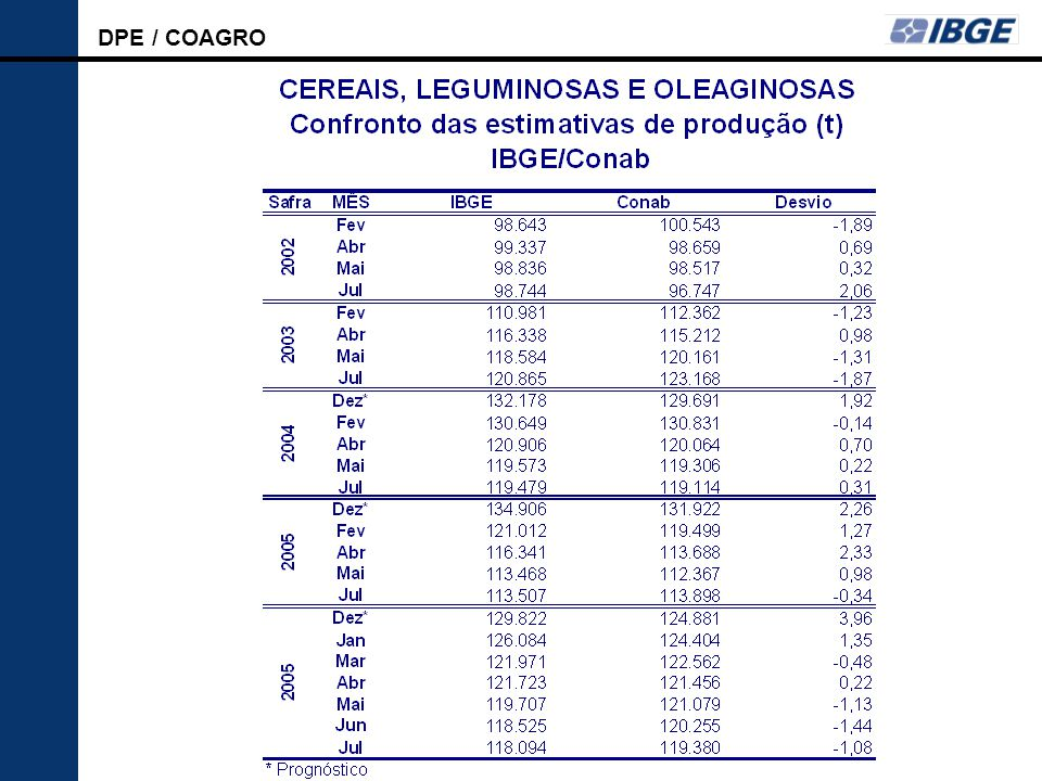 DPE / COAGRO LSPA