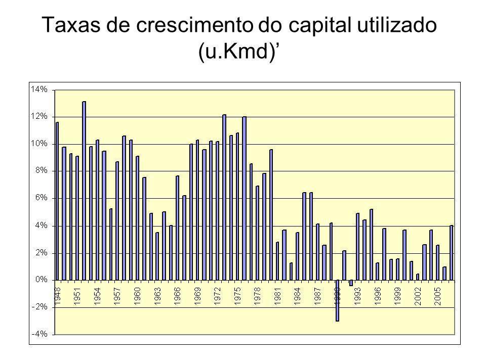 Taxas de crescimento do capital utilizado (u.Kmd)'