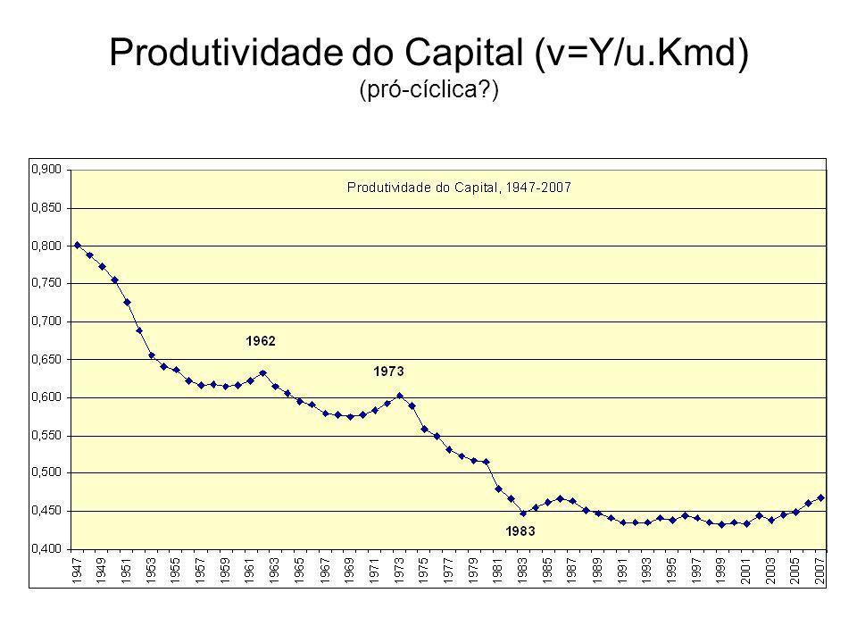 Produtividade do Capital (v=Y/u.Kmd) (pró-cíclica?)
