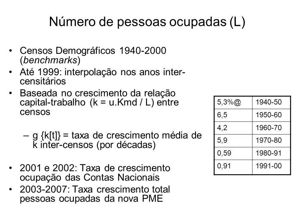 Número de pessoas ocupadas (L) Censos Demográficos 1940-2000 (benchmarks) Até 1999: interpolação nos anos inter- censitários Baseada no crescimento da relação capital-trabalho (k = u.Kmd / L) entre censos –g {k[t]} = taxa de crescimento média de k inter-censos (por décadas) 2001 e 2002: Taxa de crescimento ocupação das Contas Nacionais 2003-2007: Taxa crescimento total pessoas ocupadas da nova PME 5,3%@1940-50 6,51950-60 4,21960-70 5,91970-80 0,591980-91 0,911991-00