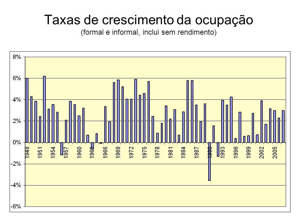 Taxas de crescimento da ocupação (formal e informal, inclui sem rendimento)