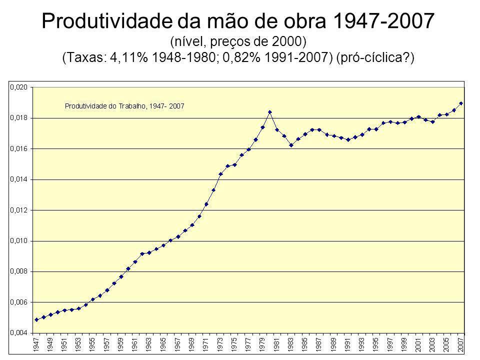 Produtividade da mão de obra 1947-2007 (nível, preços de 2000) (Taxas: 4,11% 1948-1980; 0,82% 1991-2007) (pró-cíclica?)