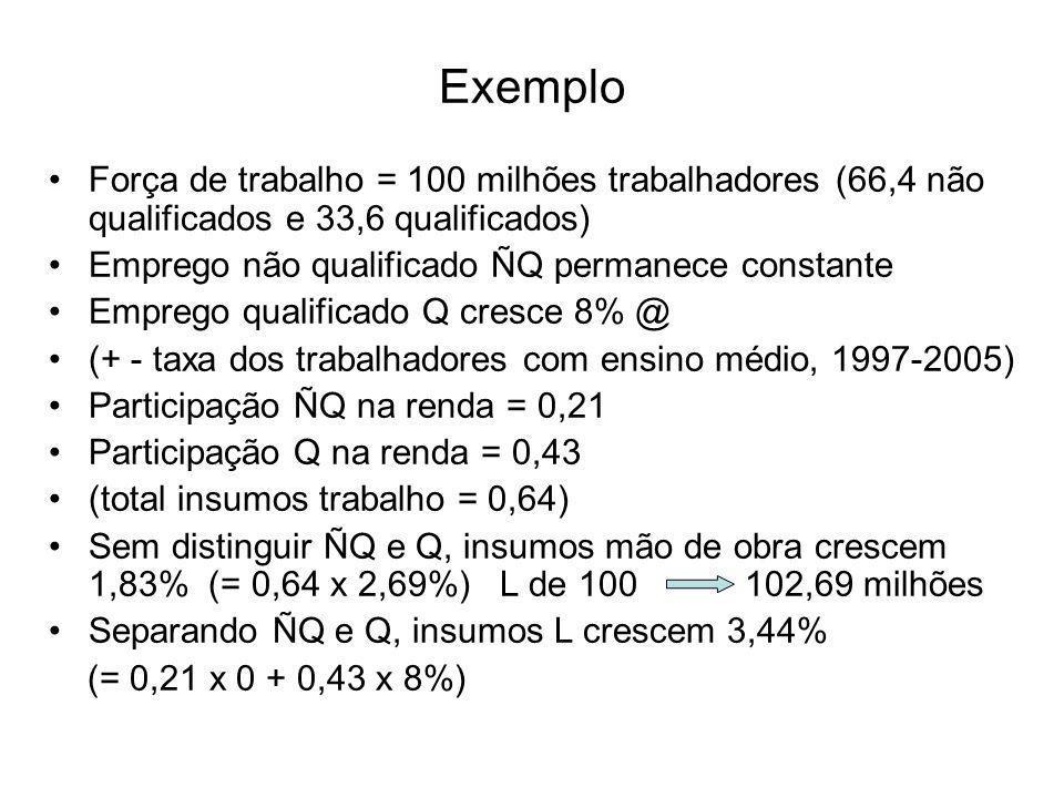 Exemplo Força de trabalho = 100 milhões trabalhadores (66,4 não qualificados e 33,6 qualificados) Emprego não qualificado ÑQ permanece constante Emprego qualificado Q cresce 8% @ (+ - taxa dos trabalhadores com ensino médio, 1997-2005) Participação ÑQ na renda = 0,21 Participação Q na renda = 0,43 (total insumos trabalho = 0,64) Sem distinguir ÑQ e Q, insumos mão de obra crescem 1,83% (= 0,64 x 2,69%) L de 100 102,69 milhões Separando ÑQ e Q, insumos L crescem 3,44% (= 0,21 x 0 + 0,43 x 8%)