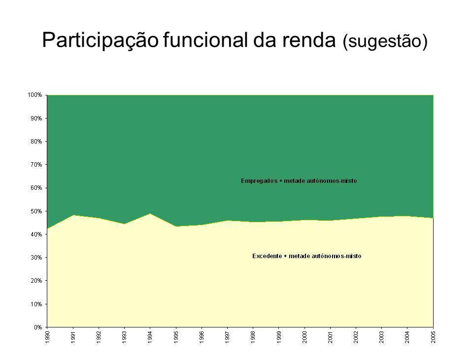 Participação funcional da renda (sugestão)