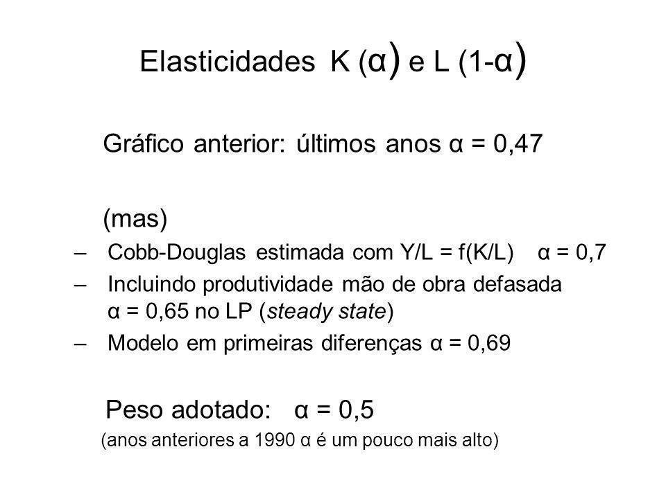 Elasticidades K ( α ) e L (1- α ) Gráfico anterior: últimos anos α = 0,47 (mas) –Cobb-Douglas estimada com Y/L = f(K/L) α = 0,7 –Incluindo produtividade mão de obra defasada α = 0,65 no LP (steady state) –Modelo em primeiras diferenças α = 0,69 Peso adotado: α = 0,5 (anos anteriores a 1990 α é um pouco mais alto)