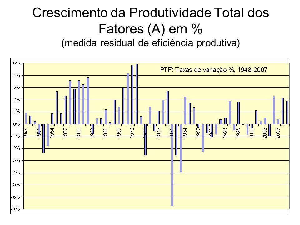 Crescimento da Produtividade Total dos Fatores (A) em % (medida residual de eficiência produtiva)