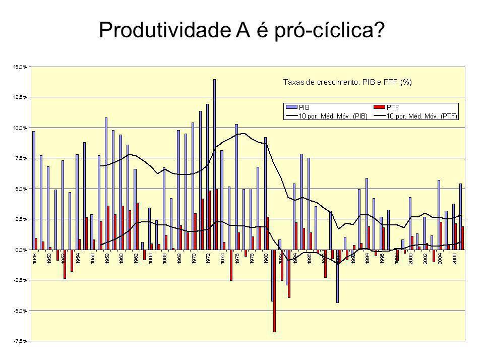 Produtividade A é pró-cíclica