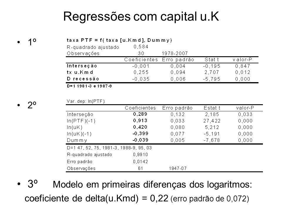 Regressões com capital u.K 1º 2º 3º Modelo em primeiras diferenças dos logaritmos: coeficiente de delta(u.Kmd) = 0,22 (erro padrão de 0,072)