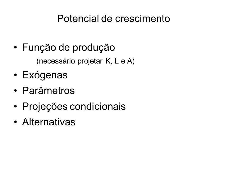 Potencial de crescimento Função de produção (necessário projetar K, L e A) Exógenas Parâmetros Projeções condicionais Alternativas