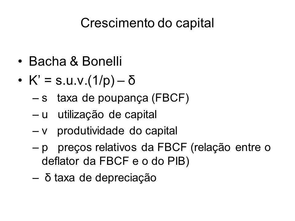 Crescimento do capital Bacha & Bonelli K' = s.u.v.(1/p) – δ –s taxa de poupança (FBCF) –u utilização de capital –v produtividade do capital –p preços relativos da FBCF (relação entre o deflator da FBCF e o do PIB) – δ taxa de depreciação