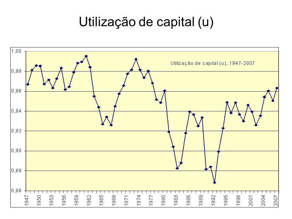 Utilização de capital (u)