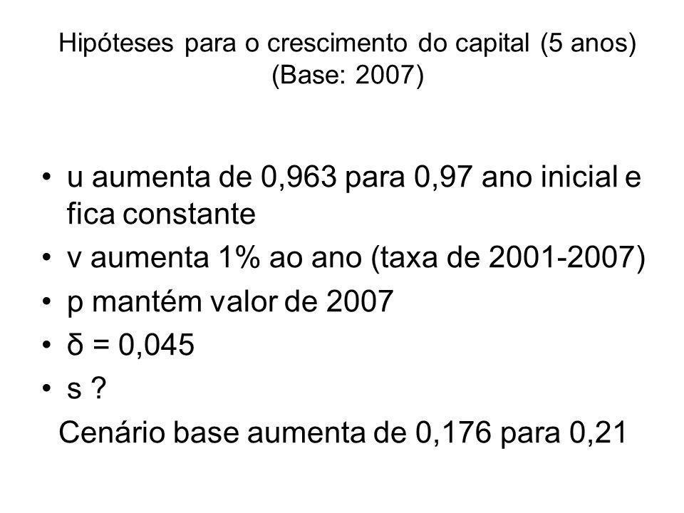 Hipóteses para o crescimento do capital (5 anos) (Base: 2007) u aumenta de 0,963 para 0,97 ano inicial e fica constante v aumenta 1% ao ano (taxa de 2001-2007) p mantém valor de 2007 δ = 0,045 s .