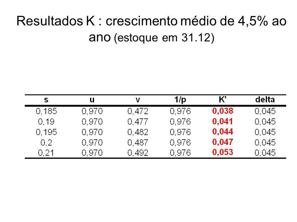 Resultados K : crescimento médio de 4,5% ao ano (estoque em 31.12)