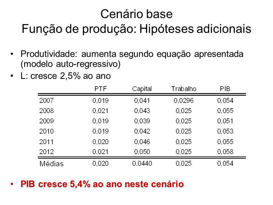 Cenário base Função de produção: Hipóteses adicionais Produtividade: aumenta segundo equação apresentada (modelo auto-regressivo) L: cresce 2,5% ao ano PIB cresce 5,4% ao ano neste cenárioPIB cresce 5,4% ao ano neste cenário