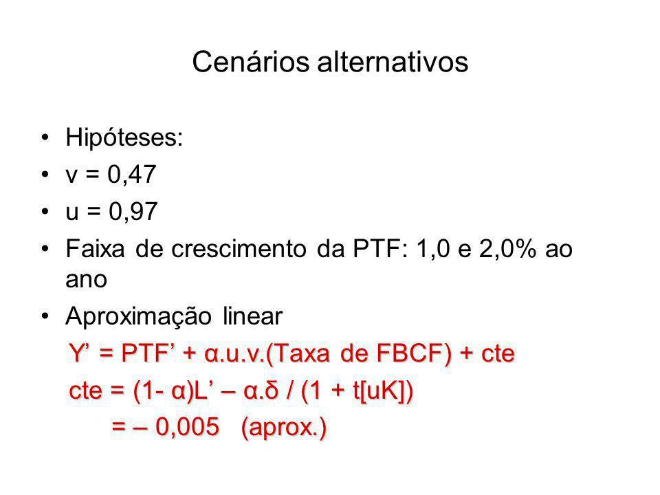 Cenários alternativos Hipóteses: v = 0,47 u = 0,97 Faixa de crescimento da PTF: 1,0 e 2,0% ao ano Aproximação linear Y' = PTF' + α.u.v.(Taxa de FBCF) + cte cte = (1- α)L' – α.δ / (1 + t[uK]) cte = (1- α)L' – α.δ / (1 + t[uK]) = – 0,005 (aprox.) = – 0,005 (aprox.)