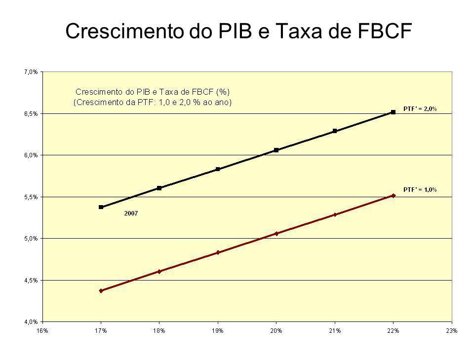 Crescimento do PIB e Taxa de FBCF