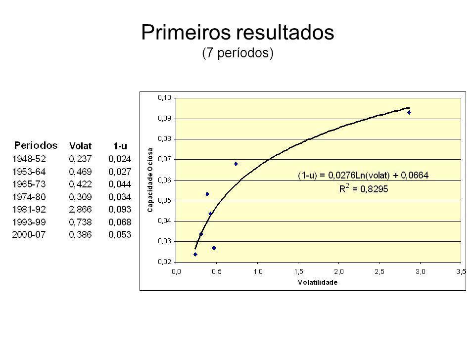 Primeiros resultados (7 períodos)