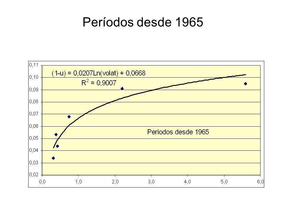 Períodos desde 1965
