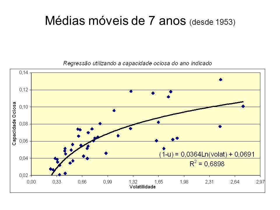 Médias móveis de 7 anos (desde 1953)