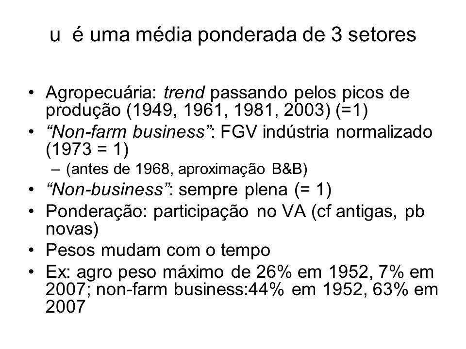 u é uma média ponderada de 3 setores Agropecuária: trend passando pelos picos de produção (1949, 1961, 1981, 2003) (=1) Non-farm business : FGV indústria normalizado (1973 = 1) –(antes de 1968, aproximação B&B) Non-business : sempre plena (= 1) Ponderação: participação no VA (cf antigas, pb novas) Pesos mudam com o tempo Ex: agro peso máximo de 26% em 1952, 7% em 2007; non-farm business:44% em 1952, 63% em 2007