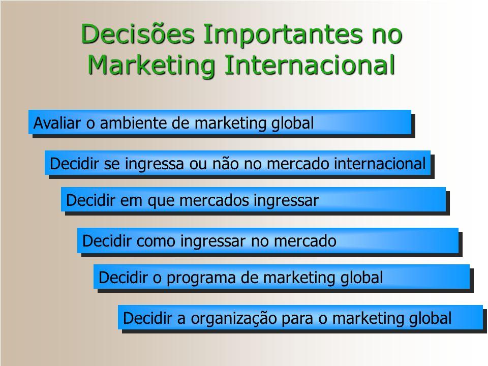 Decisões Importantes no Marketing Internacional Avaliar o ambiente de marketing global Decidir se ingressa ou não no mercado internacional Decidir em