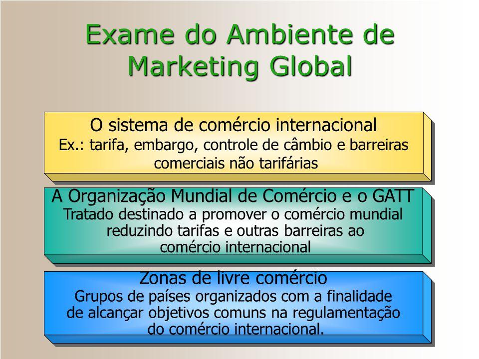 Exame do Ambiente de Marketing Global O sistema de comércio internacional Ex.: tarifa, embargo, controle de câmbio e barreiras comerciais não tarifári