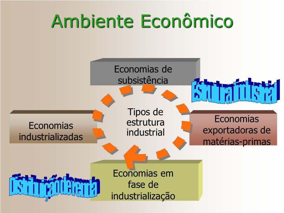 Tipos de estrutura industrial Economias de subsistência Economias exportadoras de matérias-primas Economias em fase de industrialização Economias indu