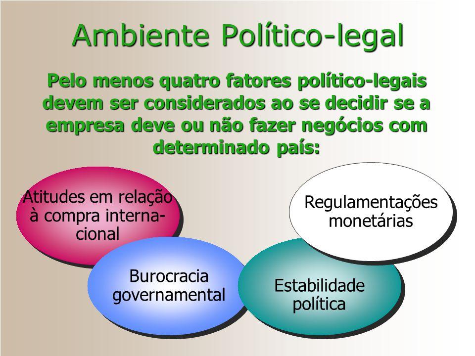 Atitudes em relação à compra interna- cional Burocracia governamental Estabilidade política Regulamentações monetárias Pelo menos quatro fatores polít