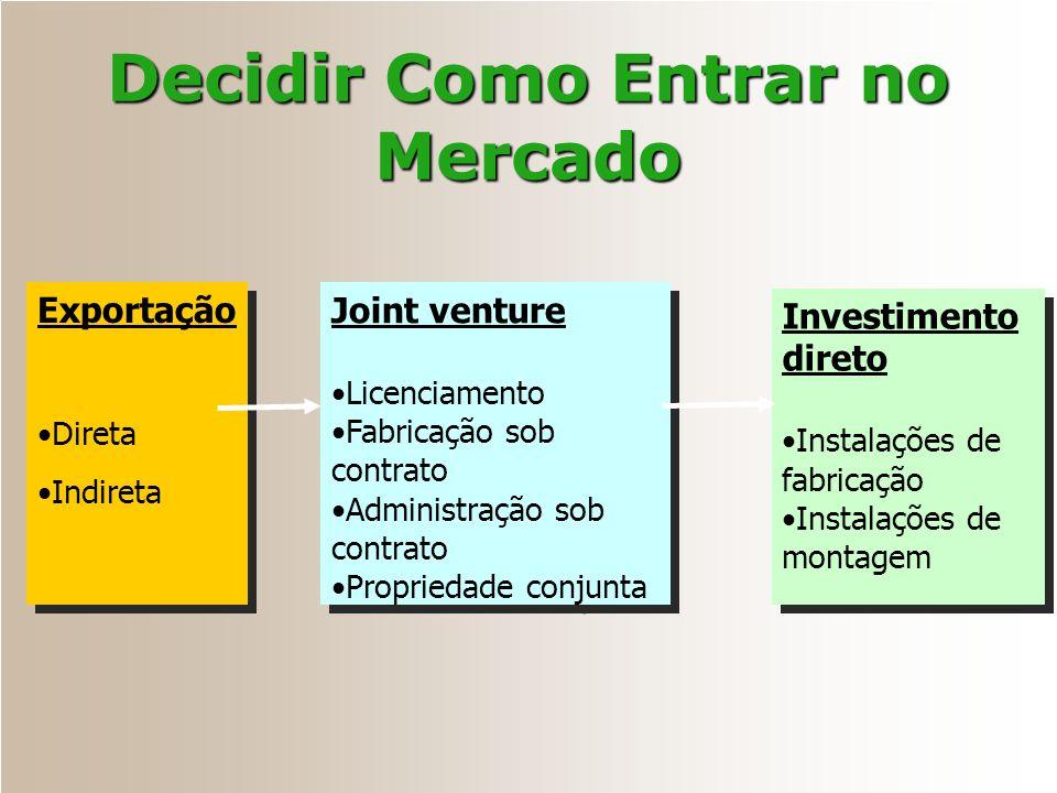 Decidir Como Entrar no Mercado Exportação Direta Indireta Exportação Direta Indireta Joint venture Licenciamento Fabricação sob contrato Administração