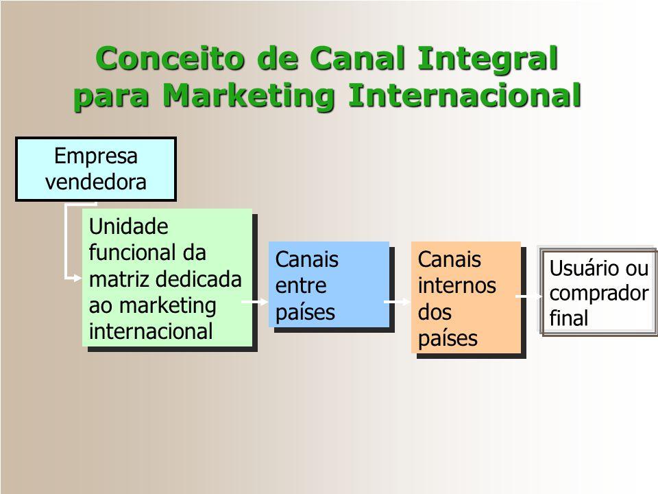Conceito de Canal Integral para Marketing Internacional Empresa vendedora Unidade funcional da matriz dedicada ao marketing internacional Canais entre