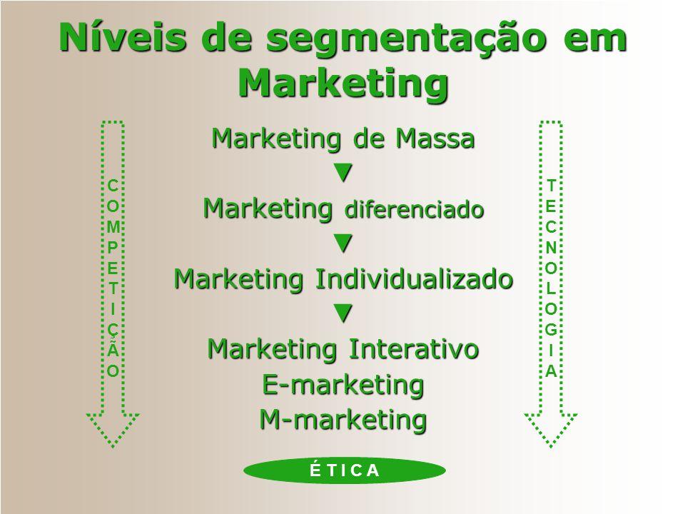 COMPETIÇÃOCOMPETIÇÃO Níveis de segmentação em Marketing Marketing de Massa ▼ Marketing diferenciado ▼ Marketing Individualizado ▼ Marketing Interativo