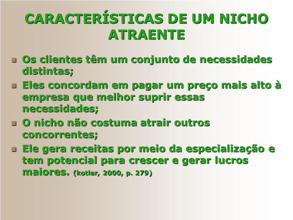 CARACTERÍSTICAS DE UM NICHO ATRAENTE Os clientes têm um conjunto de necessidades distintas; Os clientes têm um conjunto de necessidades distintas; Ele