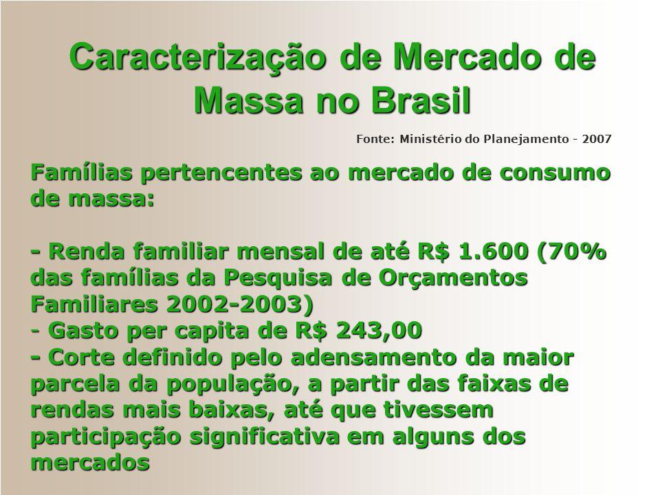 Caracterização de Mercado de Massa no Brasil Fonte: Ministério do Planejamento - 2007 Famílias pertencentes ao mercado de consumo de massa: - Renda fa