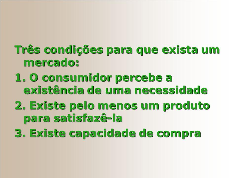 Três condições para que exista um mercado: 1. O consumidor percebe a existência de uma necessidade 2. Existe pelo menos um produto para satisfazê-la 3