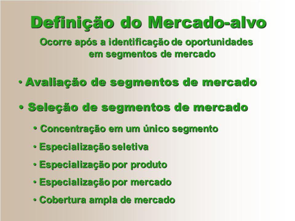 Definição do Mercado-alvo Ocorre após a identificação de oportunidades em segmentos de mercado Avaliação de segmentos de mercado Avaliação de segmento