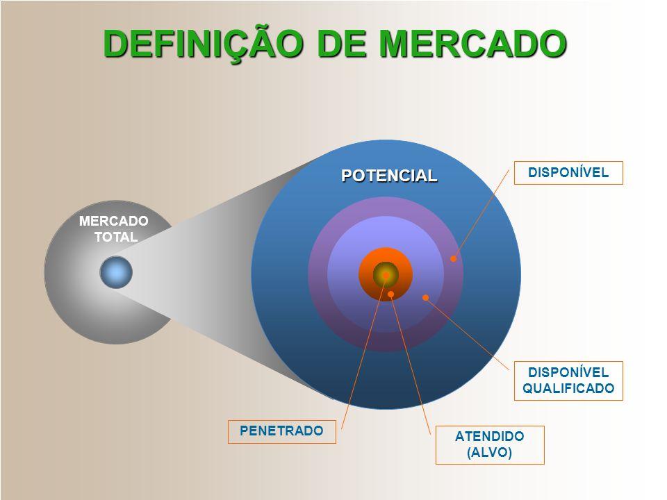 MERCADO TOTAL PENETRADO ATENDIDO (ALVO) DISPONÍVEL QUALIFICADO DISPONÍVEL POTENCIAL DEFINIÇÃO DE MERCADO