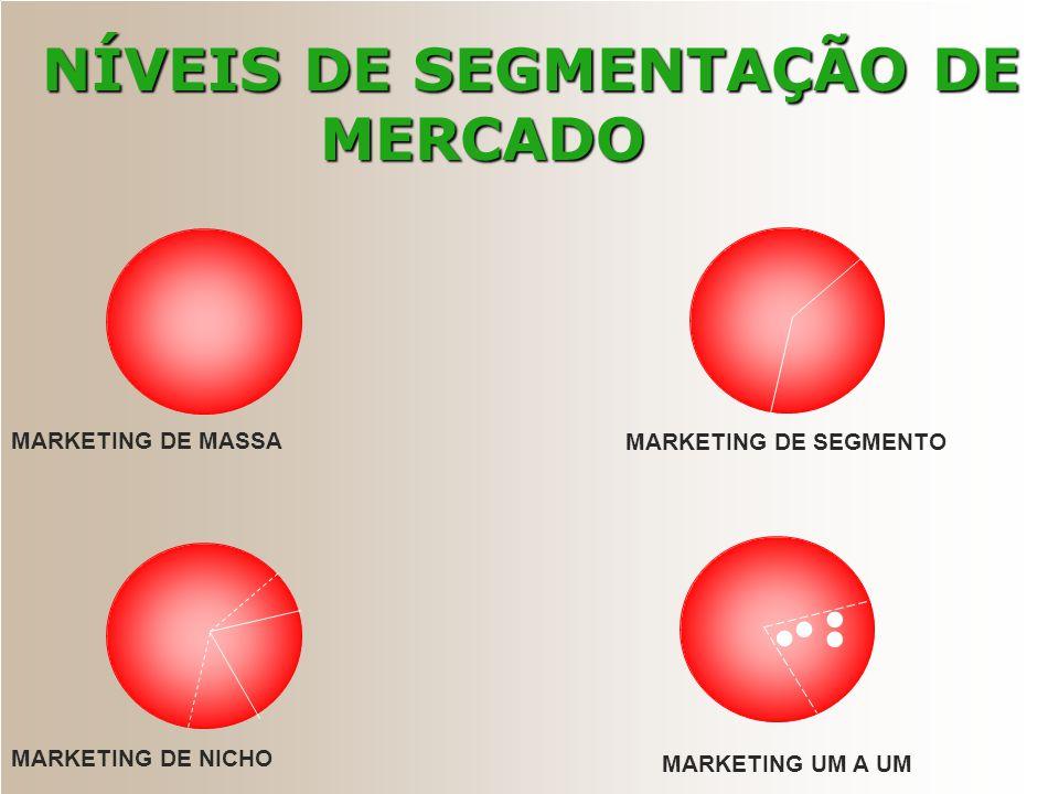MARKETING DE MASSA MARKETING DE NICHO MARKETING DE SEGMENTO MARKETING UM A UM NÍVEIS DE SEGMENTAÇÃO DE MERCADO