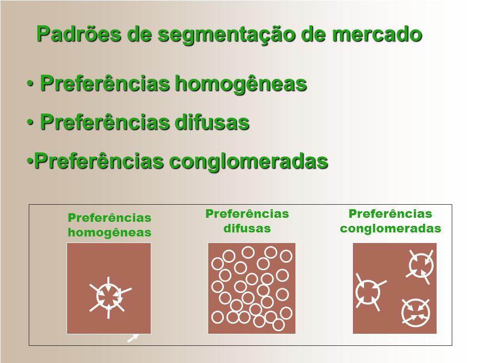 Padrões de segmentação de mercado Padrões de segmentação de mercado Preferências homogêneas Preferências homogêneas Preferências difusas Preferências